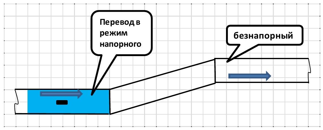 Методические указания ми 2220 96 расход сточных жидкостей в безнапорных трубопроводах