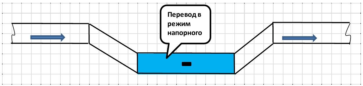 Рекомендации гси расход сточной жидкости в безнапорных трубопроводах методика выполнения измерений ми 2220 96